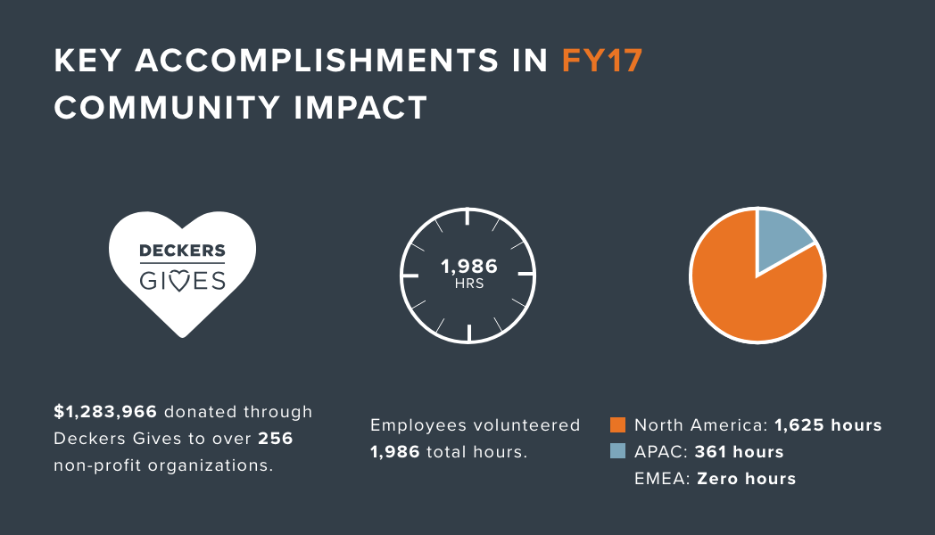 key accomplishments in fiscal year 2017. community impact. deckers gives. $1,283,966 donated through deckers gives to over 256 non-profit organizations. employees volunteered 1,986 total hours. North America: 1,625 hours. APAC: 361 hours. EMEA: zero hours.